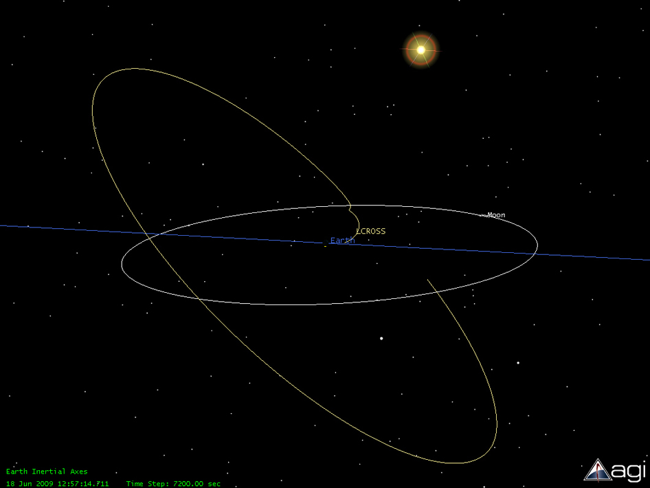 Graphic visualization of the early part of the LCROSS orbit leading up to lunar swingby.