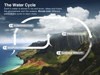 Infographic illustrating Earth's water cycle