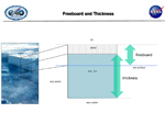 This schematic shows the geometric relationship between the amount of ice above the water line, snow depth, and ice thickness.