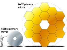 James Webb Space Telescope vs. Hubble mirror sizes