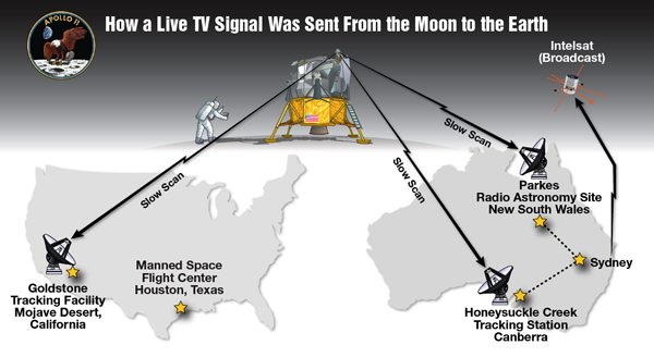 Graphic showing transmission of Apollo 11 video from Eagle to ground stations