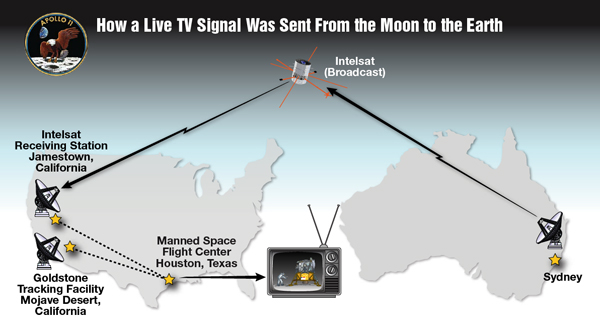 Graphic showing transmission of Apollo 11 video from satellite to receivers