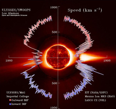 Graphic showing solar wind taken from a plot of data from the Ulysses spacecraft