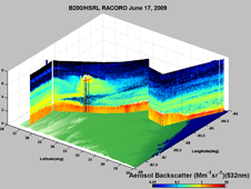 The High Spectral Resolution Lidar on the B200 captured this measurement of backscatter from aerosols on a flight from the Gulf Coast near Houston back to Oklahoma.