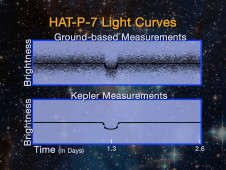 HAT-p-7 light curve chart