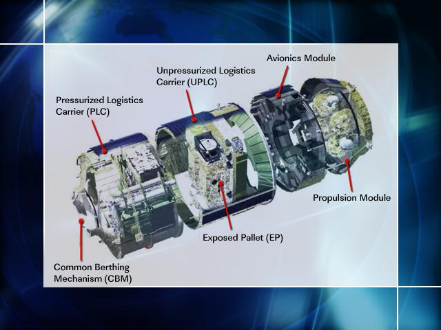 [ISS] Panne + réparation d'un des systèmes de refroidissement  - Page 2 383071main_03_HTV_cutaway