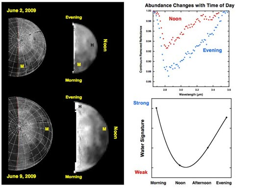 Changes in the amounts of water and hydroxyl on the moon's north pole