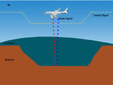 The gravity instrument on NASA's DC-8 aircraft can detect hidden water beneath the ice sheets. The radar's emitted signal (red) penetrates through the ice sheet, resolving ice thickness, but is unable to penetrate through water and the signal is reflected back (blue) to the aircraft. The gravity measurements are very sensitive to whether there is rock beneath the ice. Credit: Lamont-Doherty Earth Observatory