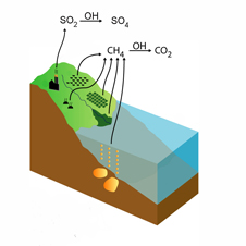 graphic showing methane's interaction with hydroxyl