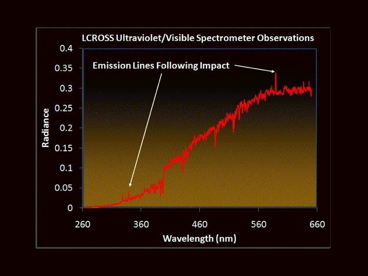 Data from the ultraviolet/visible spectrometer.
