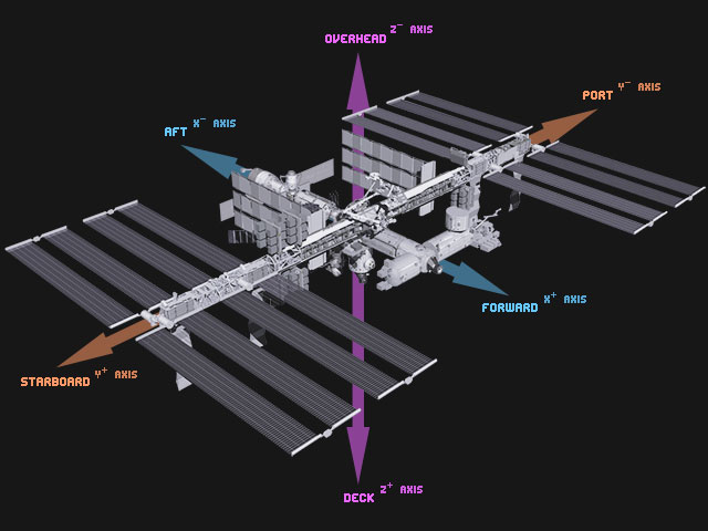 The International Space Station's coordinate system
