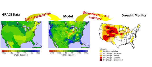 GRACE will soon contribute to drought monitoring and prediction tools.