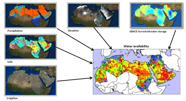 GRACE data are combined with other observations and hydrology models.