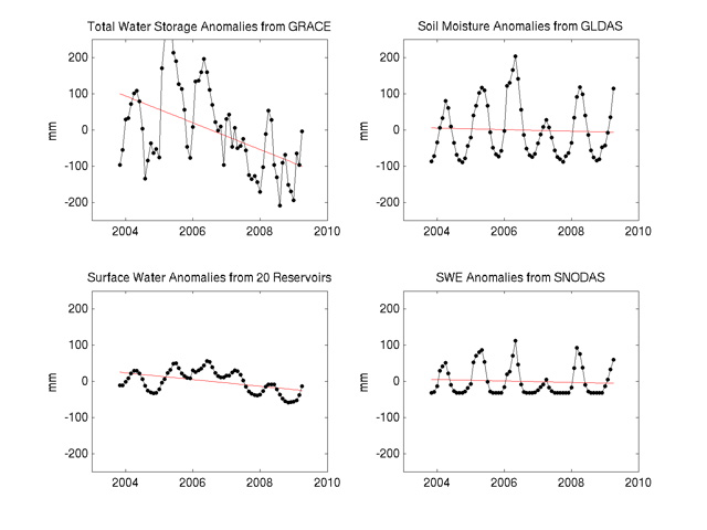 Water storage changes in the Sacramento-San Joaquin River Basins .