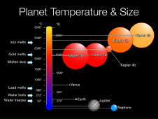 Planet size and temperature slide