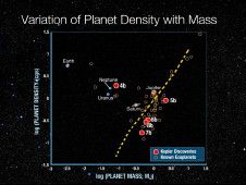 Slide One: planet density with mass