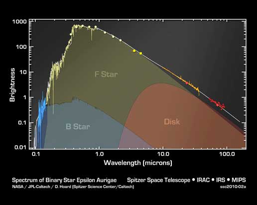 Spectrum of Binary Star Epsilon Aurigae