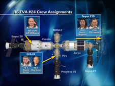 RS EVA #24 Crew Assignments
