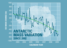 Graph of Antartic Mass Variation since 2002
