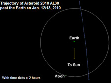 The trajectory of asteroid 2010 AL30