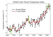graph of the land/ocean temperature index