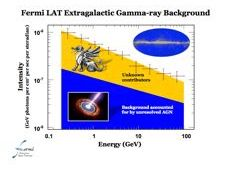 Chart showing extent of gamma rays from unknown sources
