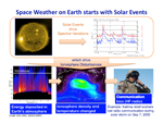 This image provides an overview of space weather on Earth.