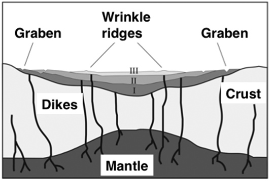 theoretical model of volcanic activity creating wrinkle ridges