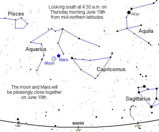 Mars in the morning sky on Thursday, June 19, as seen from mid-northern latitudes