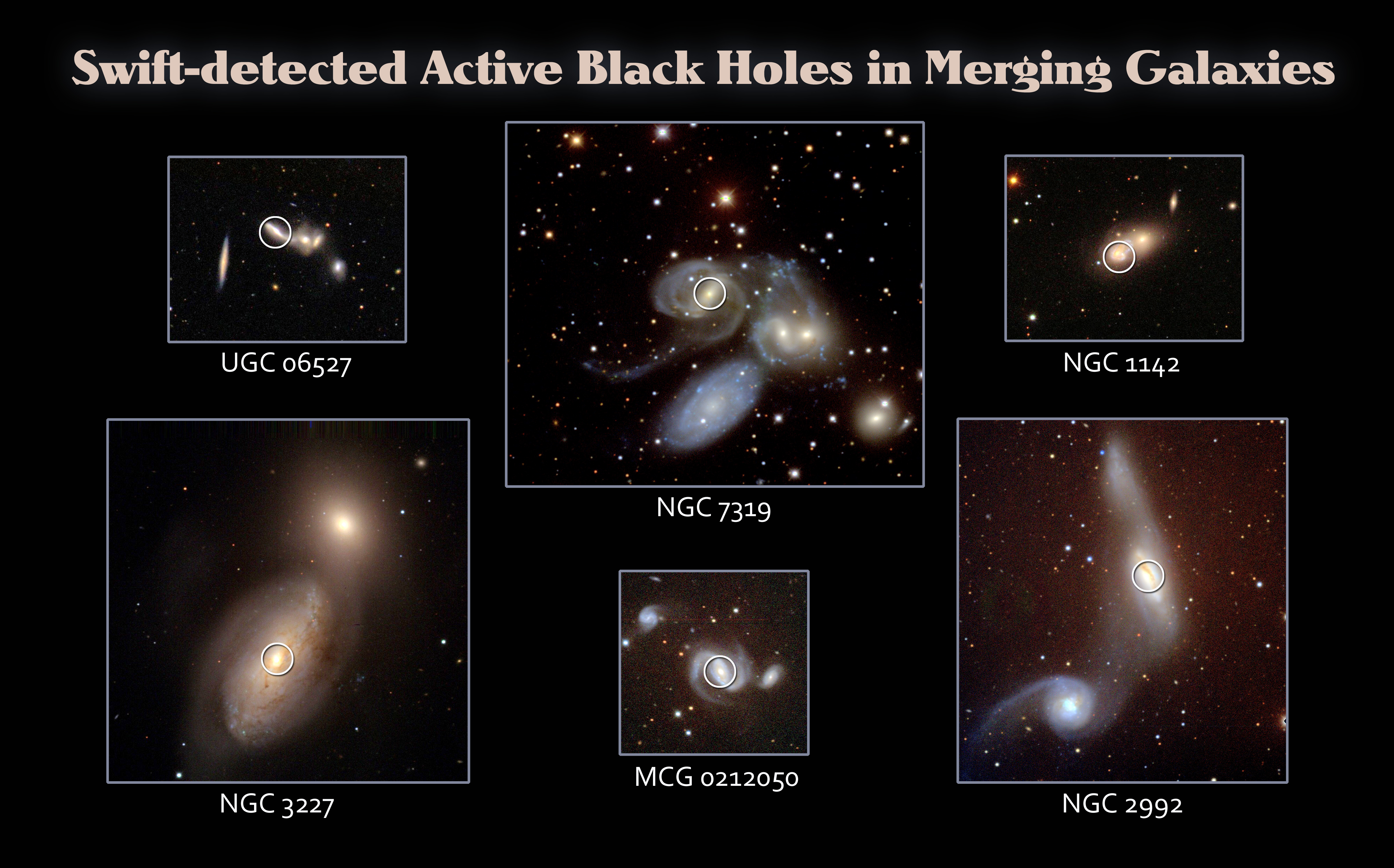 The optical counterparts of many active galactic nuclei (circled)  detected by the Swift BAT Hard X-ray Survey clearly show galaxies in the  process of merging