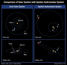 Comparison between Upsilon Andromedae and our solar system