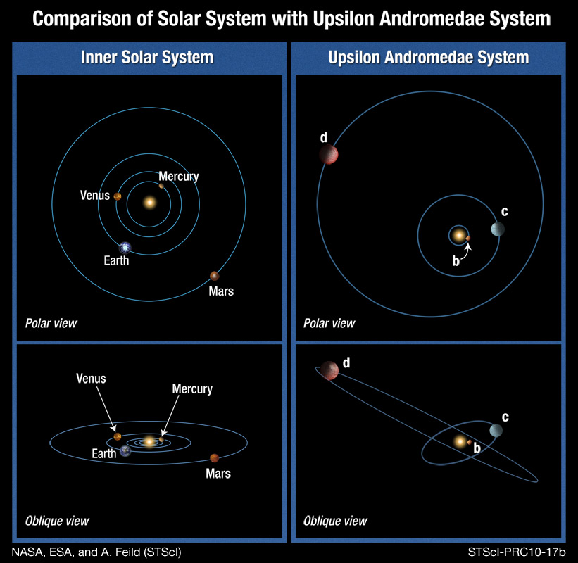 Comparison of Upsilon and Solar System