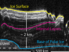 North Polar Cap Cross Section
