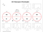 AIA telescopes and wavelengths
