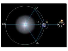 The five Lagrangian points for the Sun Earth system are shown in the diagram below.