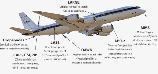 Image of DC-8 with instruments labeled