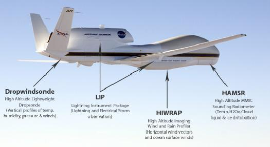 Global Hawk with instruments labeled
