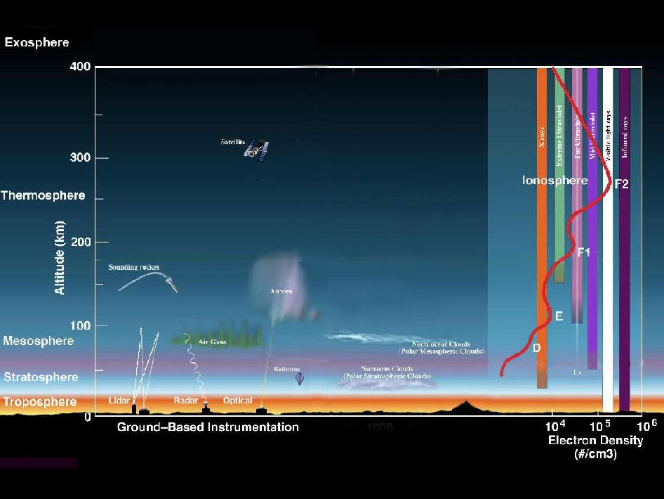 NASA - Earth's Atmospheic Layers