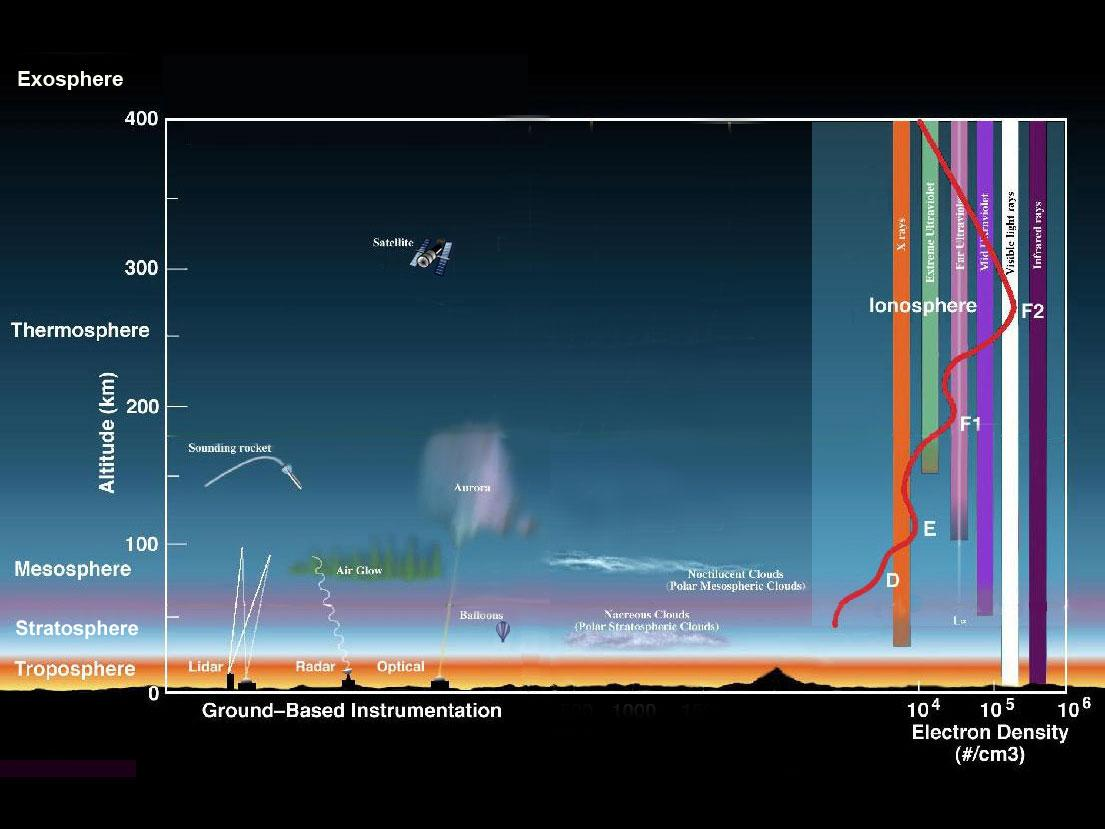 Diagram of the layers within Earth s atmosphere  the Troposphere  the    Earth Atmosphere Diagram