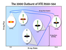 In April 2000, XTE J1550-564 erupted. The blue line indicates the energy and brightness of X-rays from the system as detected by NASA's Rossi X-ray Timing Explorer. Insets show where the X-rays are thought to originate in the vicinity of the black hole. From June to September, the system's particle jets produced most of the X-rays. Credit: NASA/RXTE