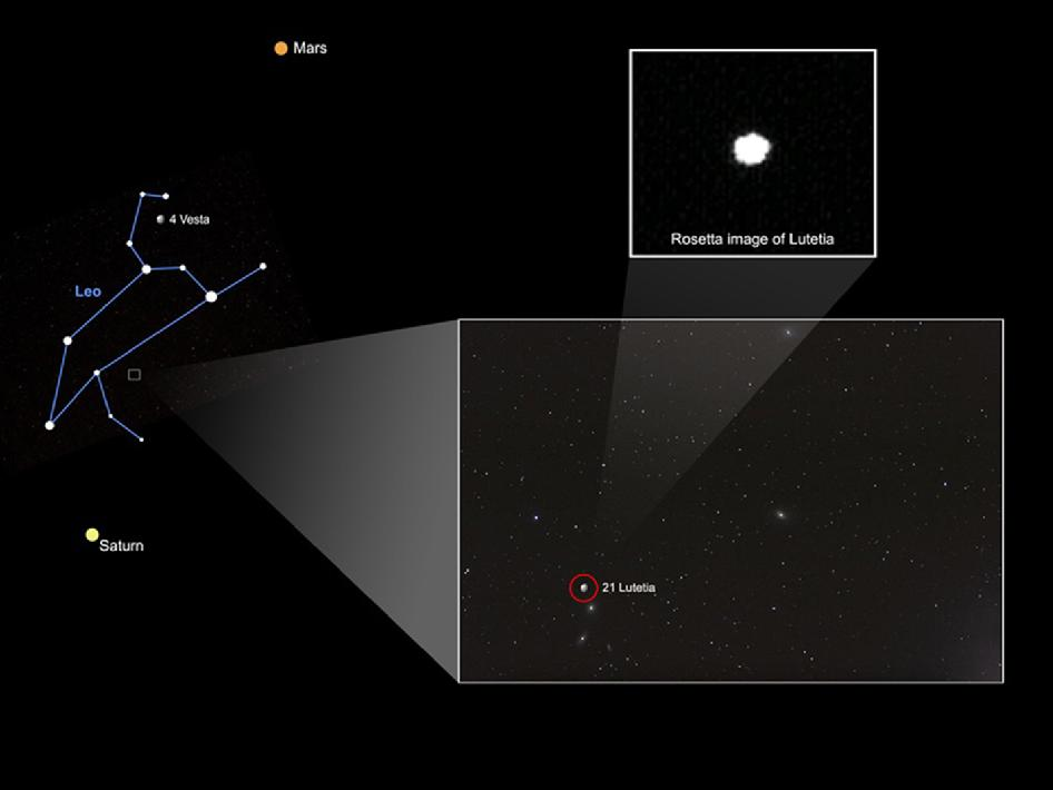 inset shows asteroid Lutetia