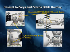 Rassvet to Zarya and Zvezda Cable Routing