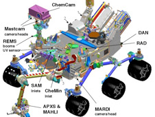 The figure shows the location of the 10 science instruments on the Curiosity rover