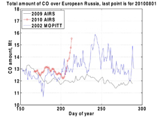 Data of carbon monoxide amounts above western Russia