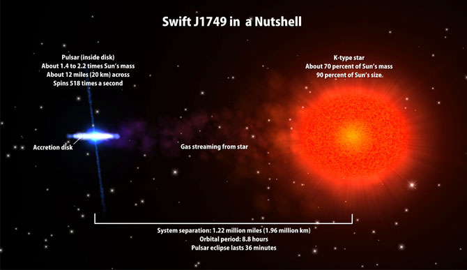 J1749 is the first accreting millisecond pulsar to undergo eclipses. The pulsar and its companion star are separated by 1.22 million miles, or about five times the distance between Earth and the moon. Irradiated by the pulsar's intense X-rays, the star's outer layers puff up to make it about 20 percent larger than a star of its mass and age should be. This image includes additional data about the system. Credit: NASA/GSFC