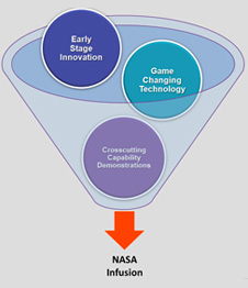 image of Early Stage Innovation, Crosscutting Capability Demonstration and Game Changing Technologies going into a funnel for NASA Infusion as the outcome