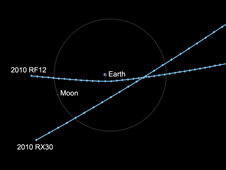 Orbital diagram of two asteroids passing Earth.