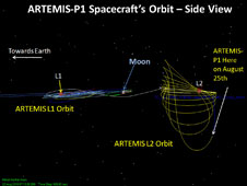 ARTEMIS-P1 orbit as it flies in proximity to the moon, ecliptic or side view.