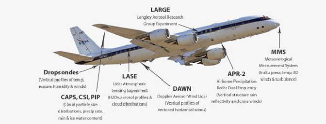 The names and functions of the nine specialized weather instruments installed on NASA's DC-8 flying laboratory are detailed in the above illustration.