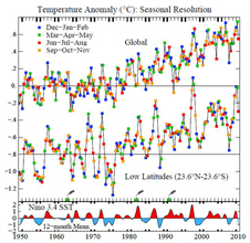 line graph of temperature anomalies